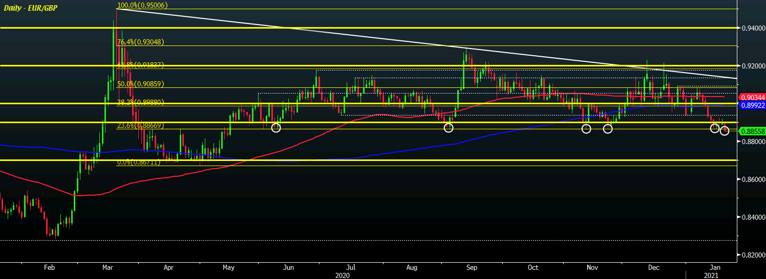 Euro hits a snag as EUR/GBP threatens break of key technical support