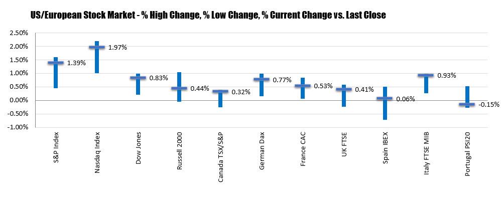 Los índices bursátiles norteamericanos cerraron al alza