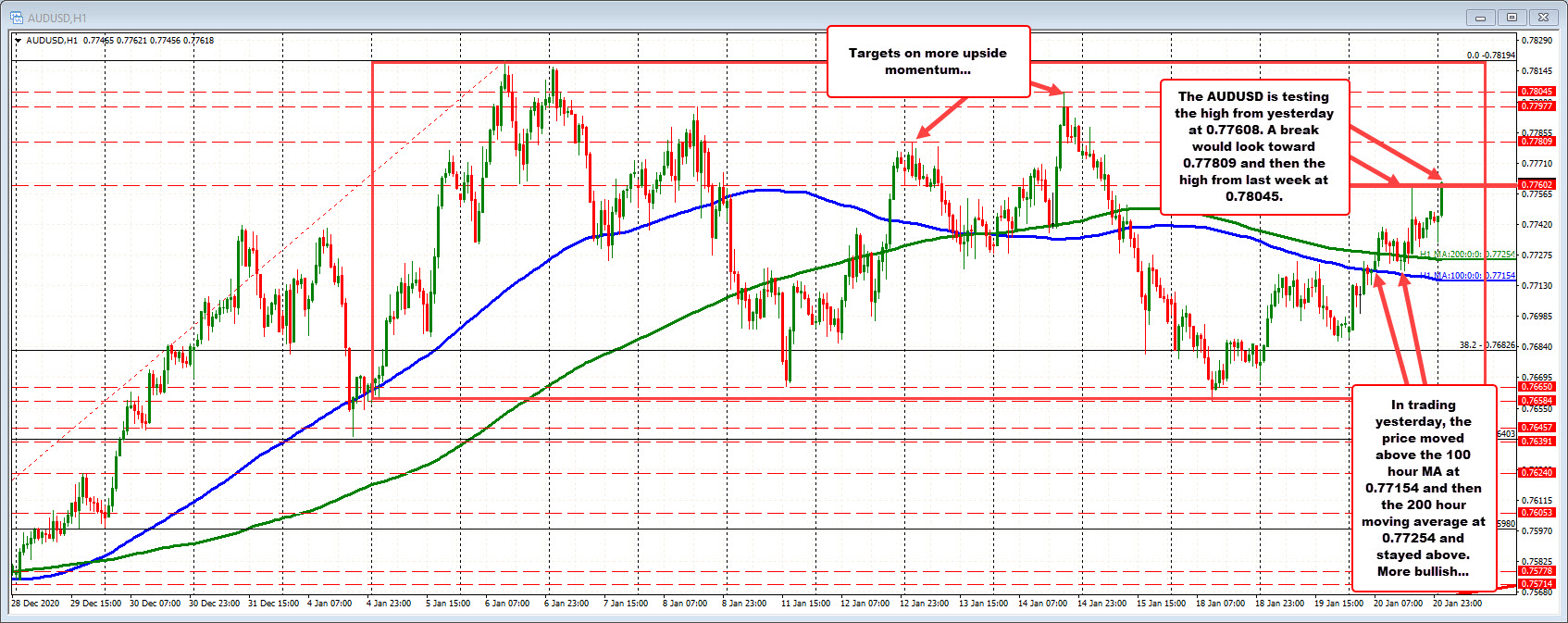 Photo of AUDUSD and NZDUSD some risky early upside flows