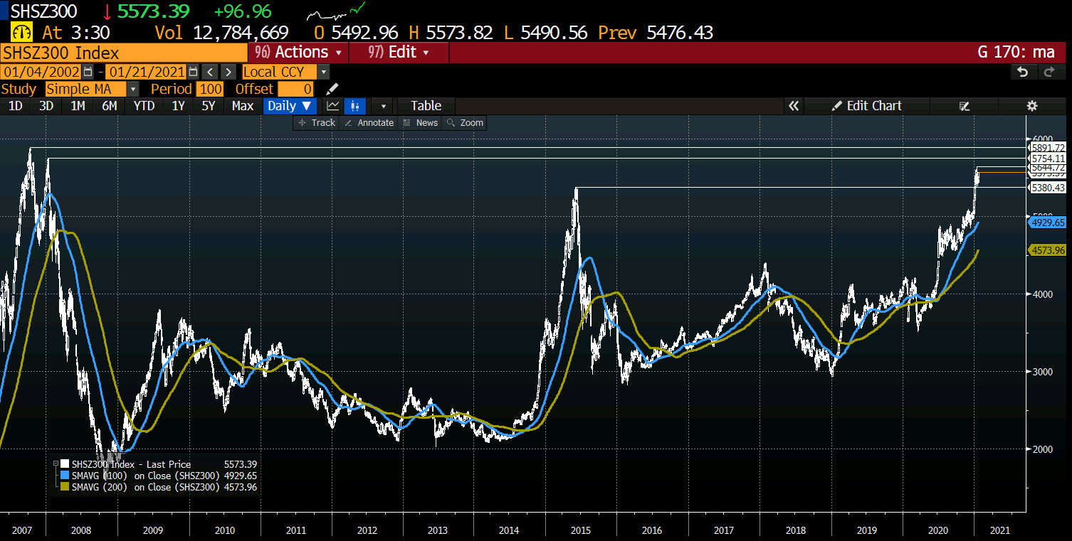 Photo of Chinese CSI 300 index up 1.4% to reach its highest level in one week