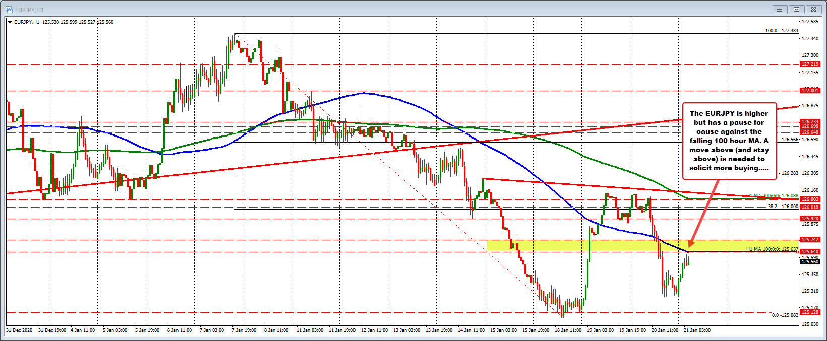 Photo of EURJPY climbs to 100 hour MA and has reason to pause