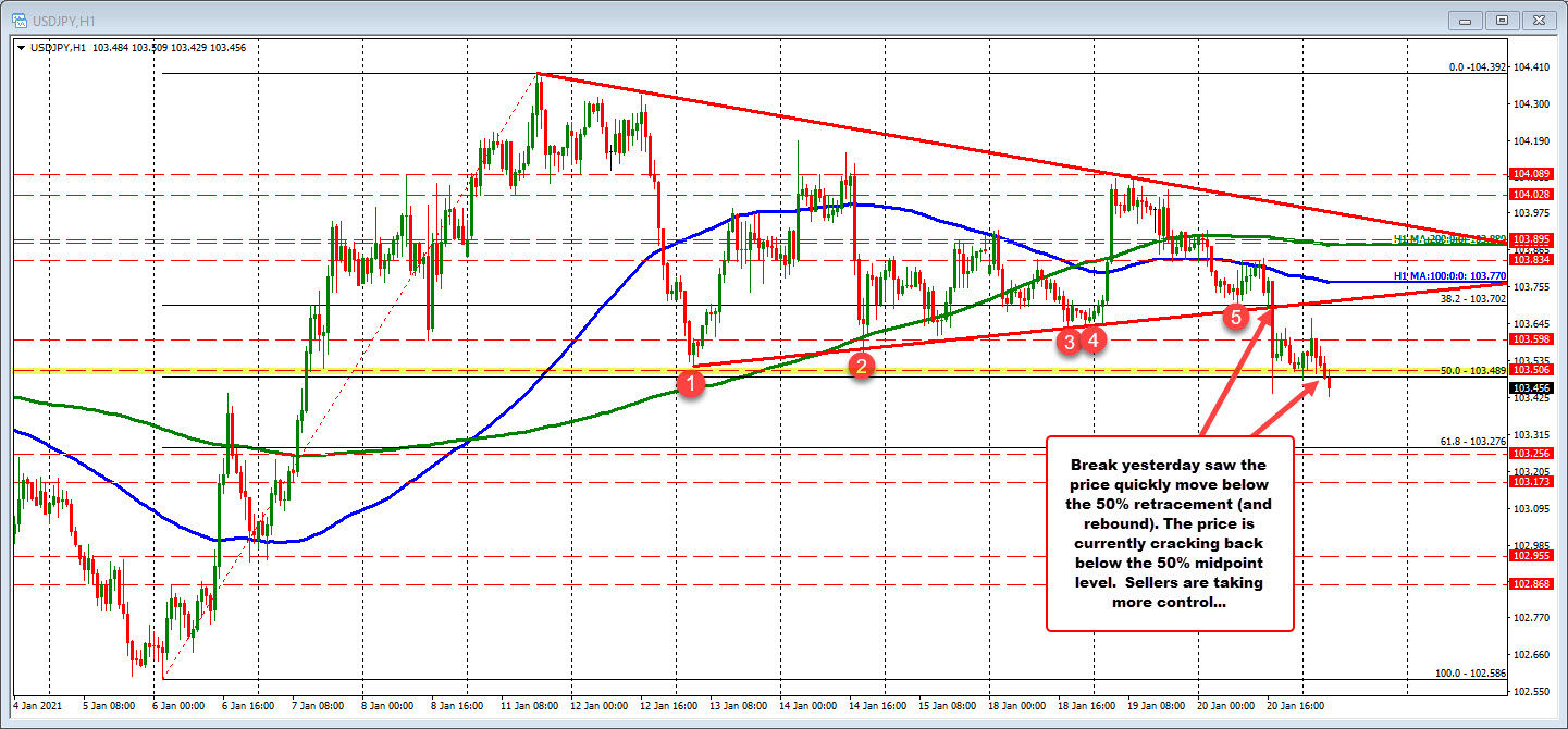 USDJPY falls below the 50% midpoint of the 2021 trading range