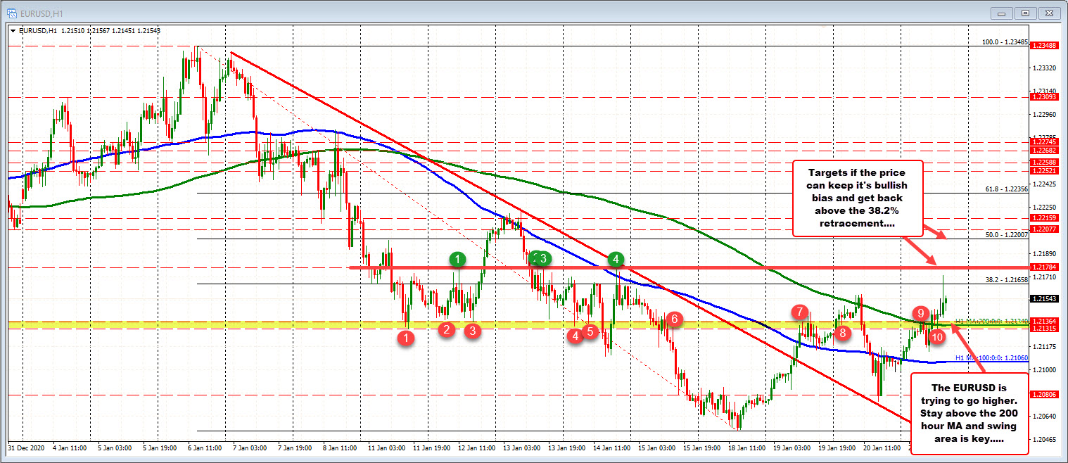 Photo of EURUSD climbs but reverses lower