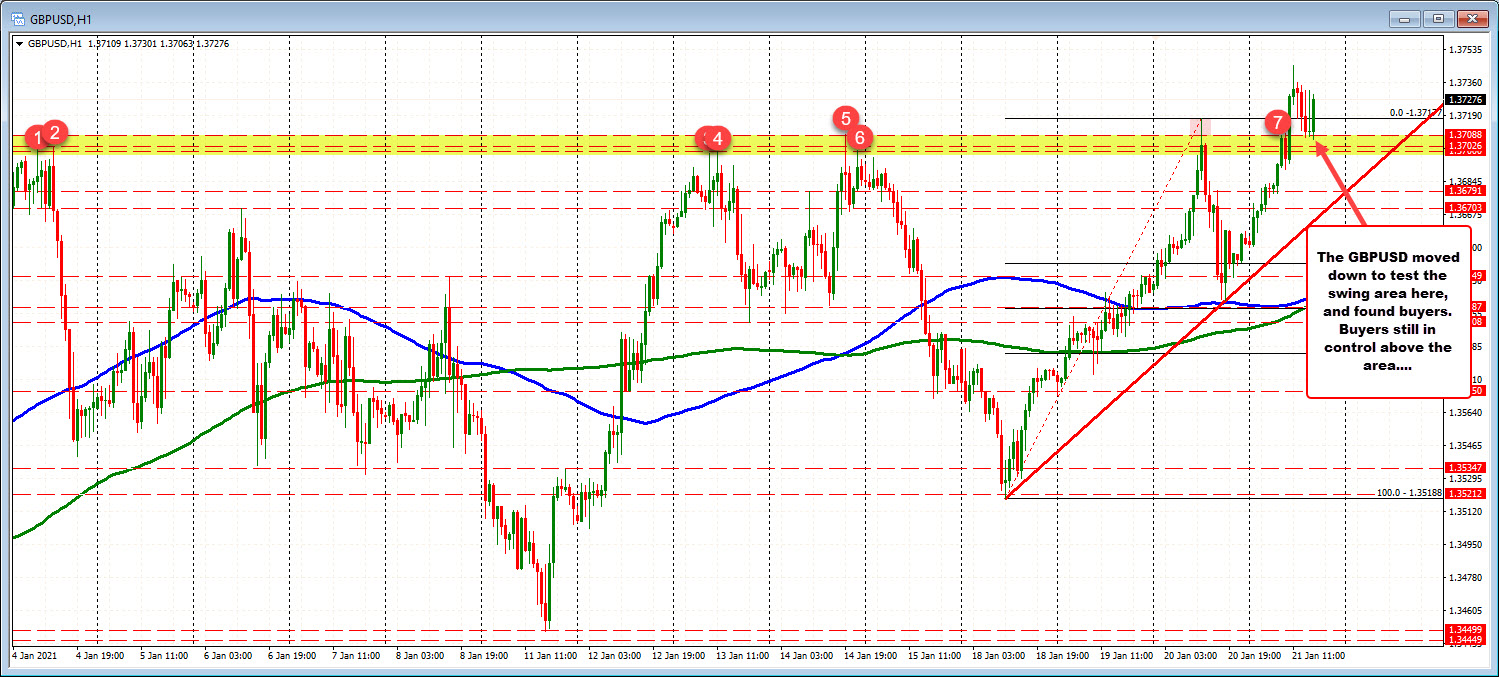 Photo of GBPUSD remains above the key swing area on the downside. Bullish