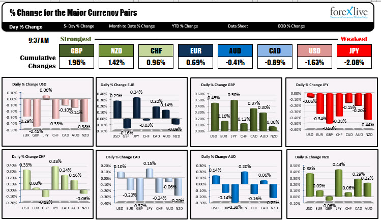 The GBP is the strongest and the JPY