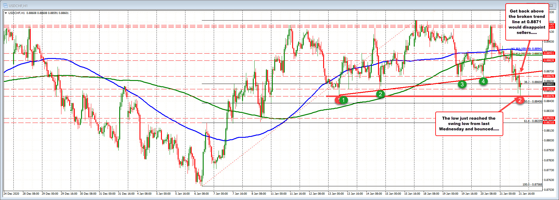 Photo of USDCHF drops to new session lows. The tests are low compared to last week.