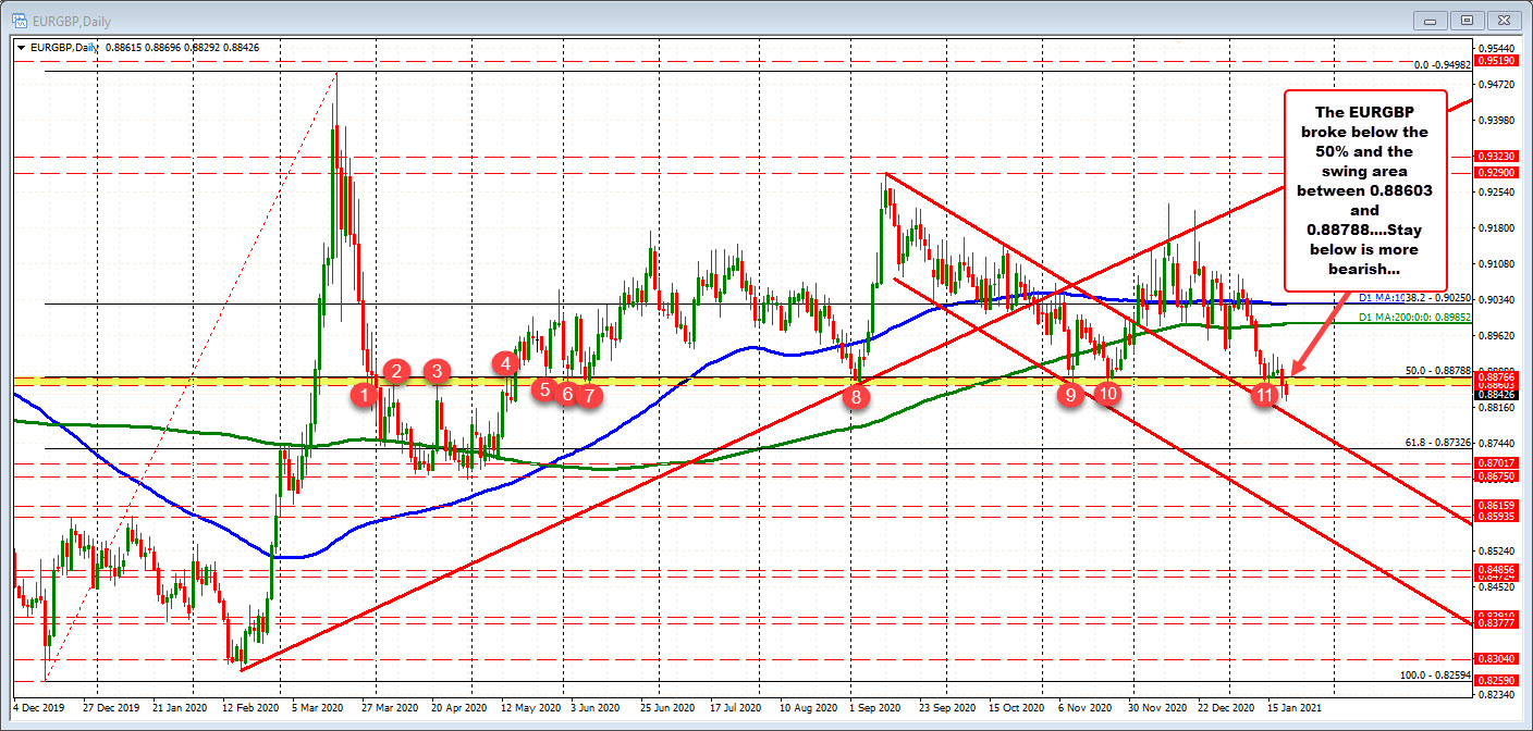 Photo of EURGBP remains below swing / midpoint area