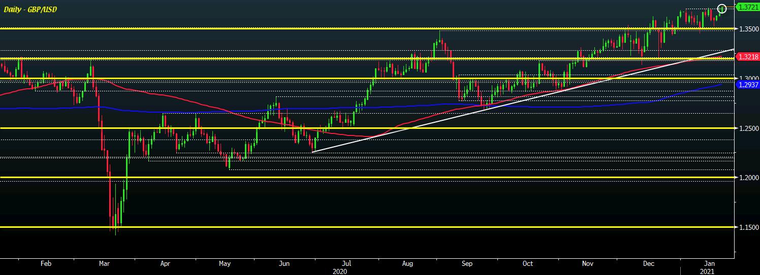GBP/USD D1 21-01