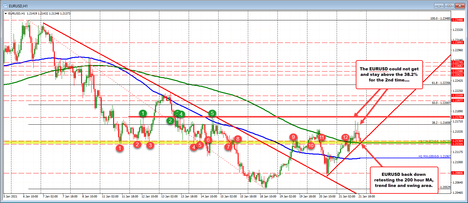 Photo of EURUSD drops back to retest support on hourly chart