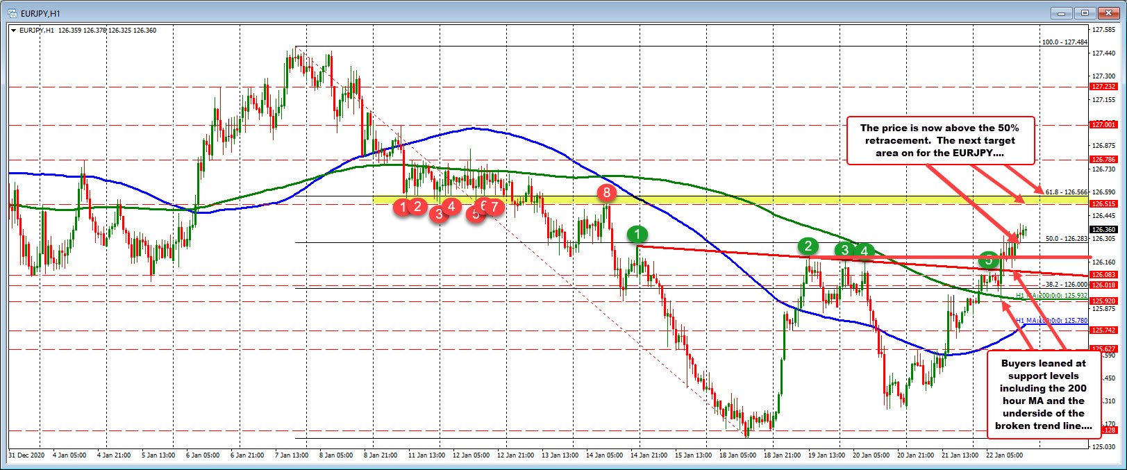 Photo of EURJPY pause (s) higher today