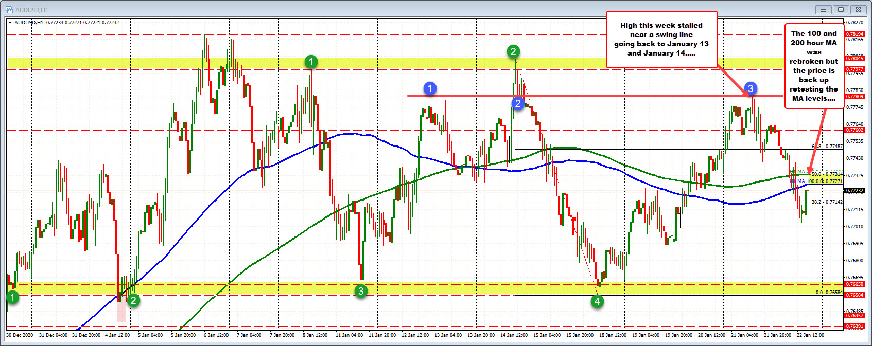 AUDUSD trades back below the 200/100 hour MAs in