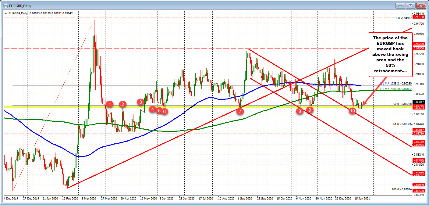 The EURGBP moves back above key resistance turning seller to buyers (for now)