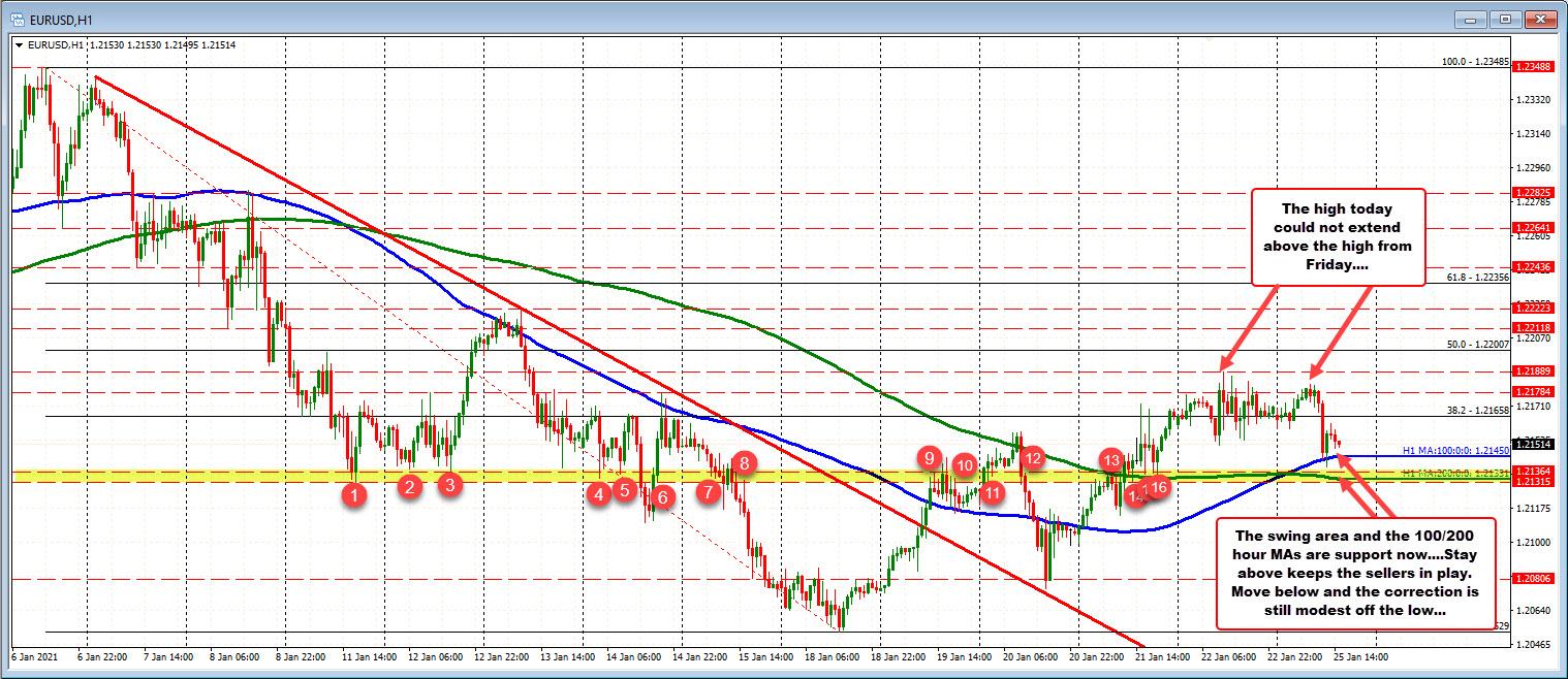 The EURUSD falls back to retest the 100 hour MA/200 hour MA/swing area