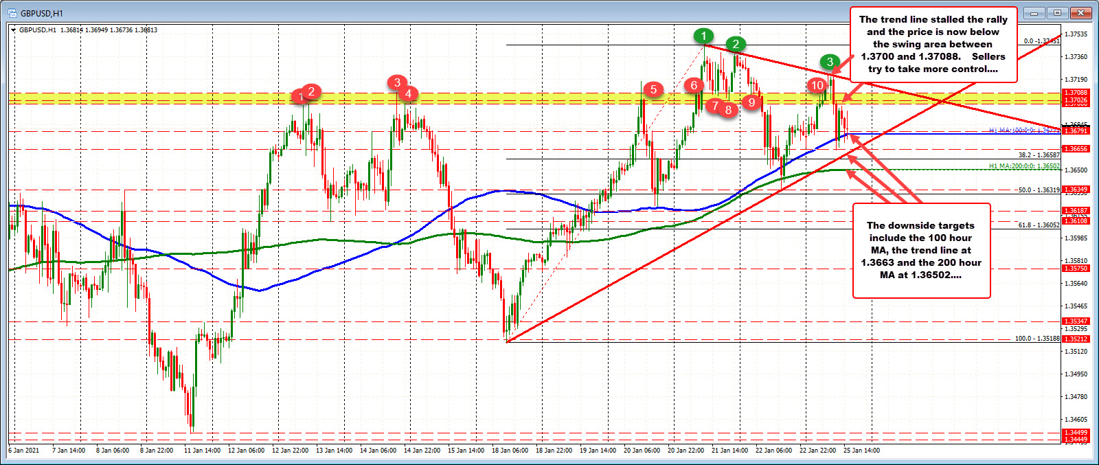 Photo of GBPUSD buyers and sellers battle between technical levels