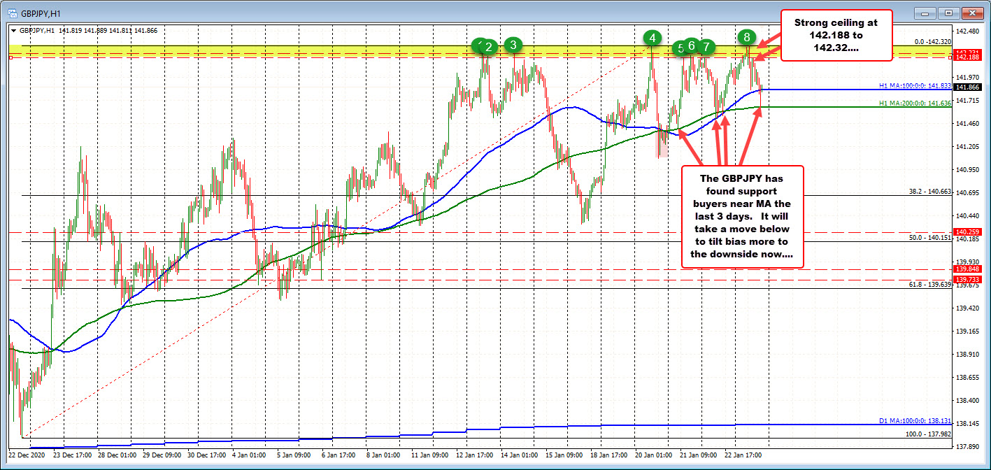 Photo of GBPJPY Bounces On Hourly MAs In Last 3 Trading Days