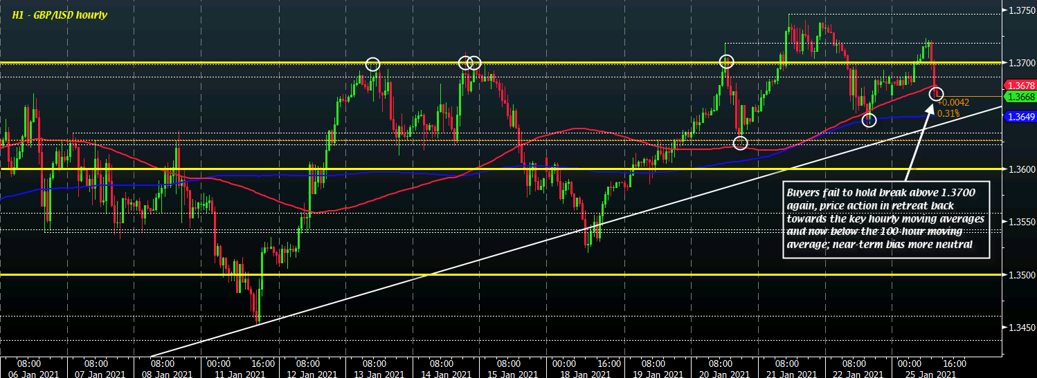 Photo of Cable re-tests key short-term levels after losing altitude pushing above 1.3700