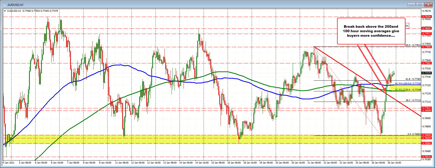 Photo of AUDUSD exceeds MA of 100/200 hours