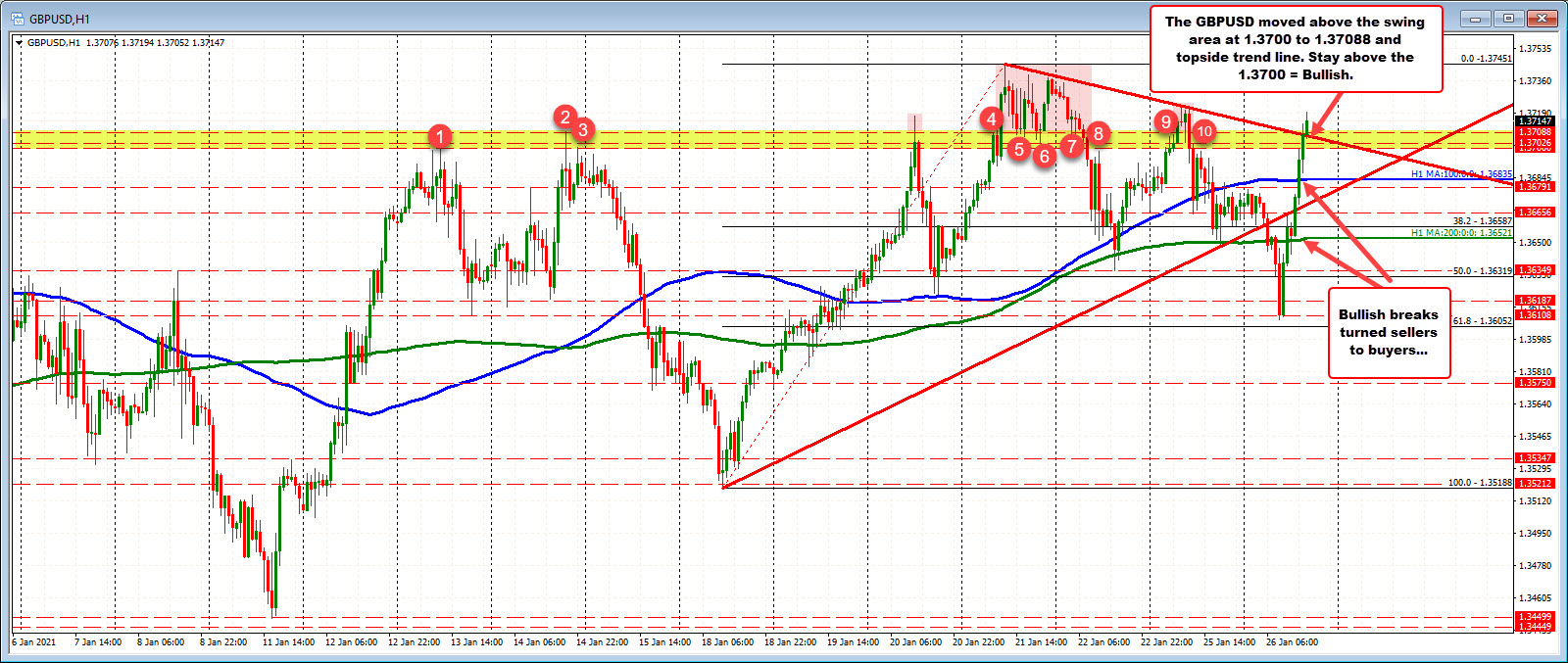 Photo of GBPUSD breaks above resistance level