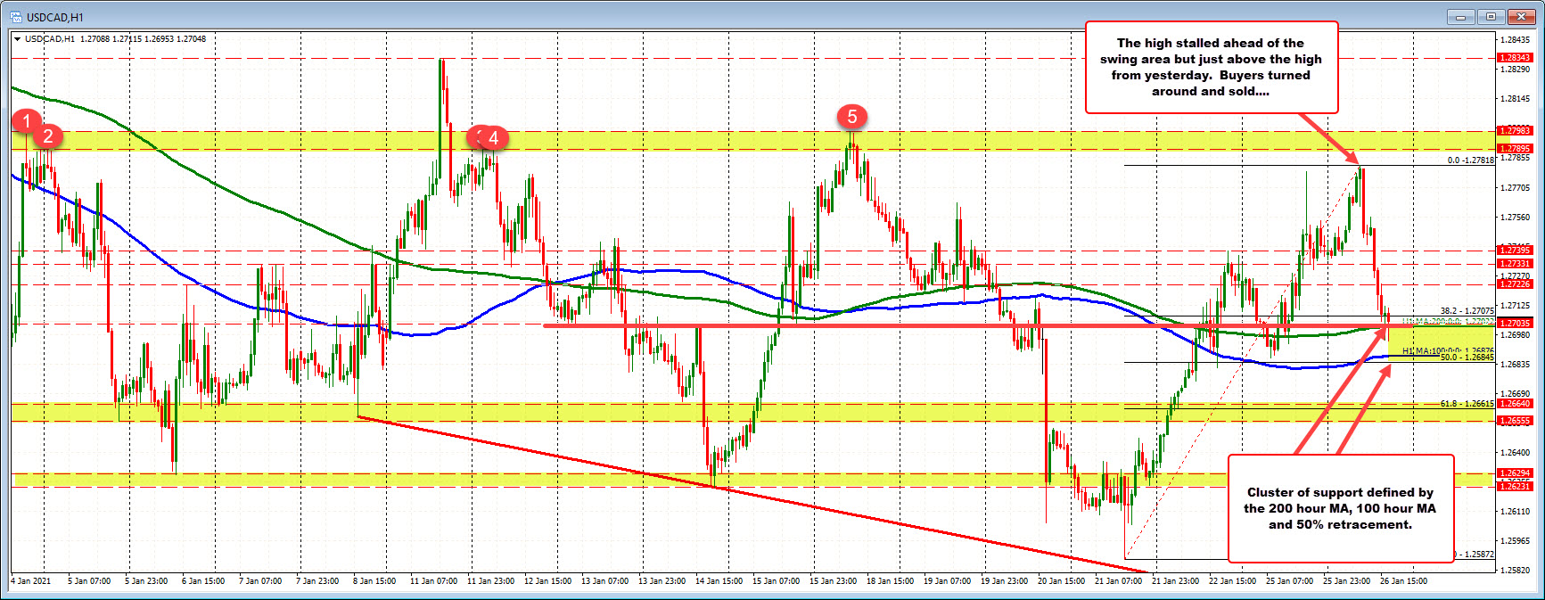 Photo of USDCAD reports to the support group. Slows down the fall.