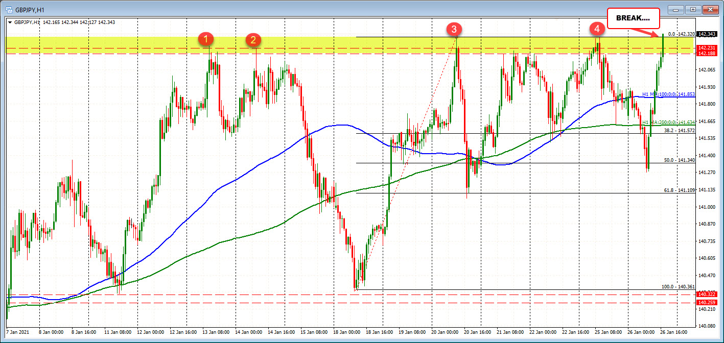 Photo of GBPJPY breaks above the cap