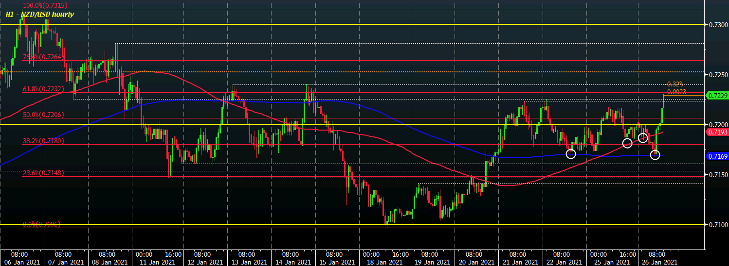Photo of Dollar slips as risk sentiment remains stronger now