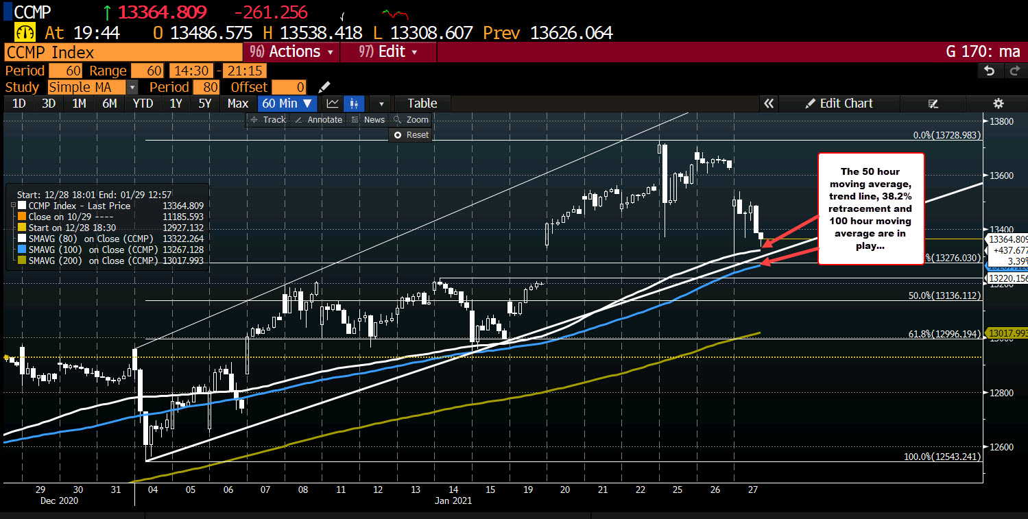 Trendline support and 38.2% retracement are also in play for NASDAQ_