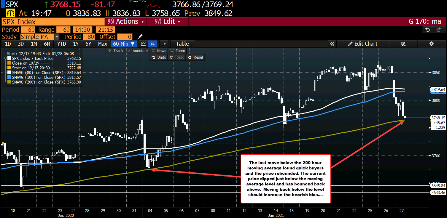 S&P index is testing its 200 hour moving average