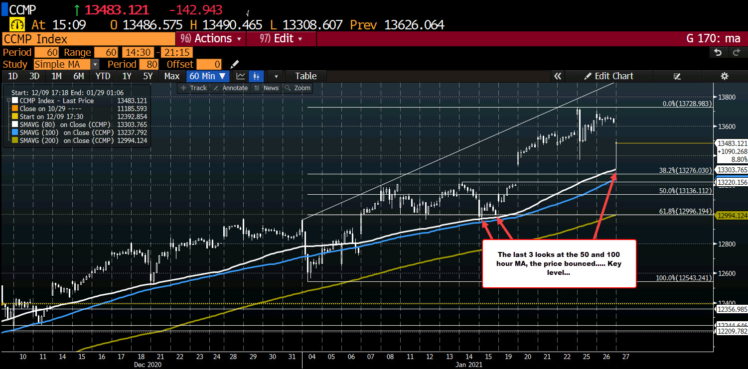 Photo of Nasdaq Index Bounces Near MA / Trendline