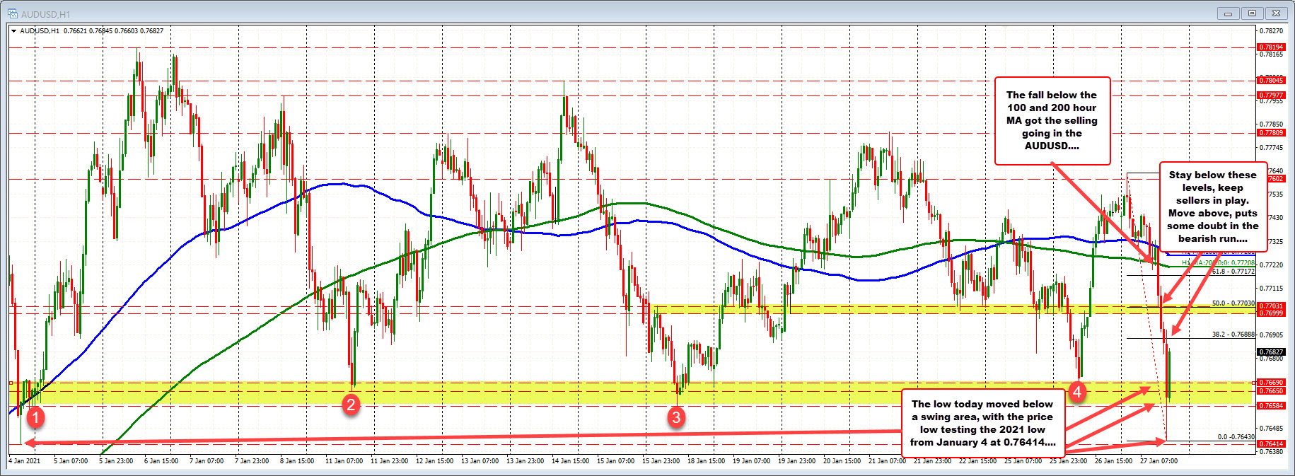 Photo of AUDUSD falls to test 2021 low and rebounds