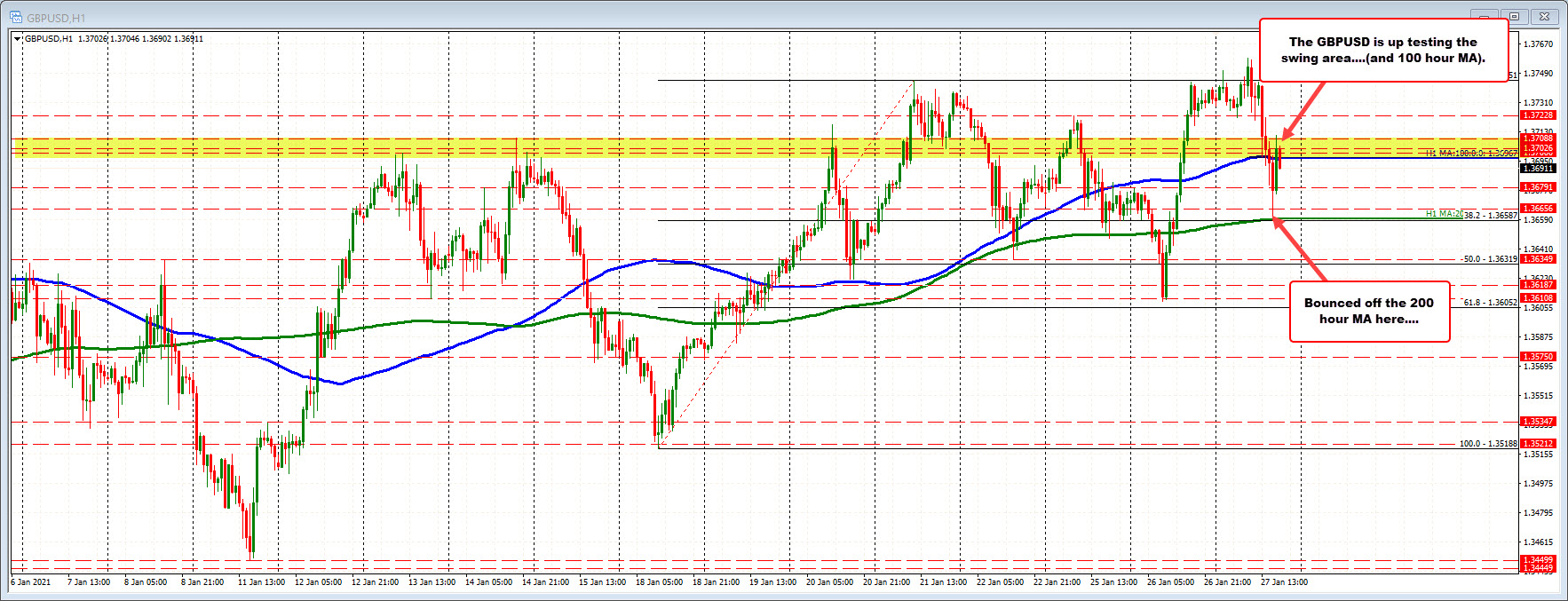 Photo of GBPUSD rebounds on 200 hour MA