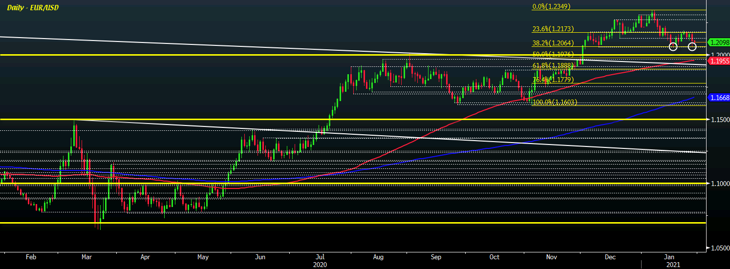 Photo of EUR / USD remains slightly lower around 1.2100, which levels to watch?