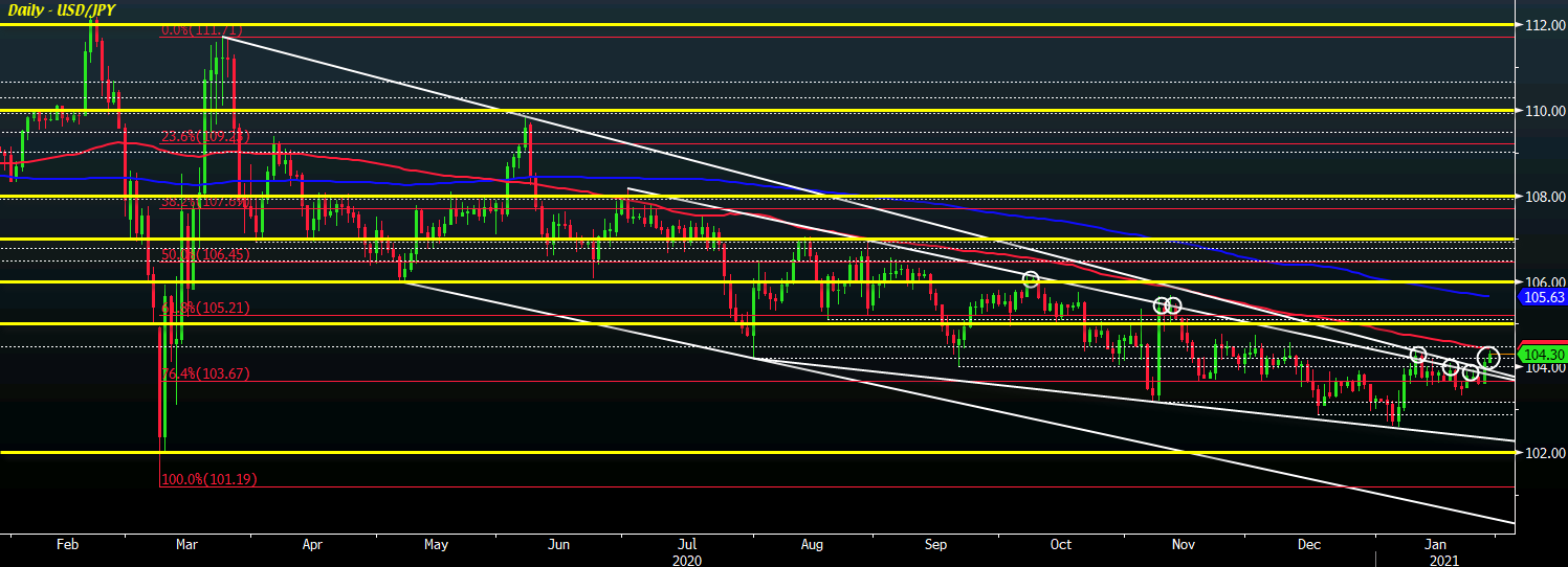 Photo of USD / JPY on the verge of a breakout?