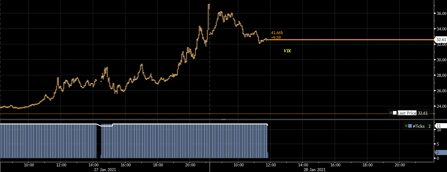 Dollar continues to hold slightly firmer, risk showing some hints of calming down
