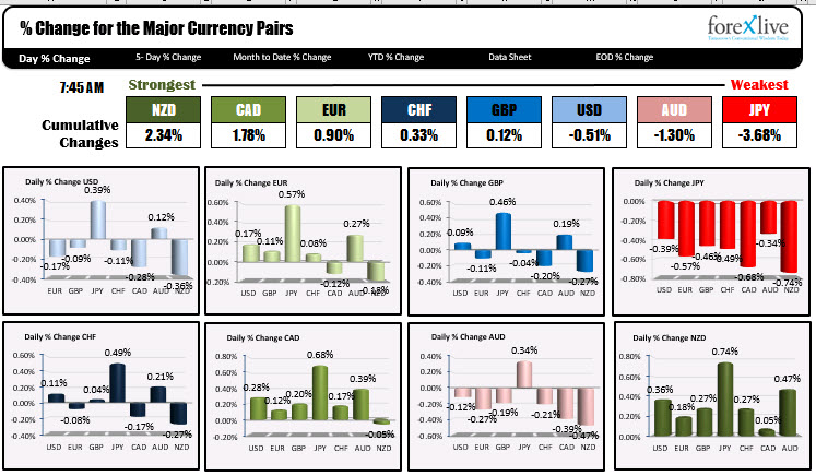 Photo of NZD is strongest and JPY is weakest as NA traders enter for the day