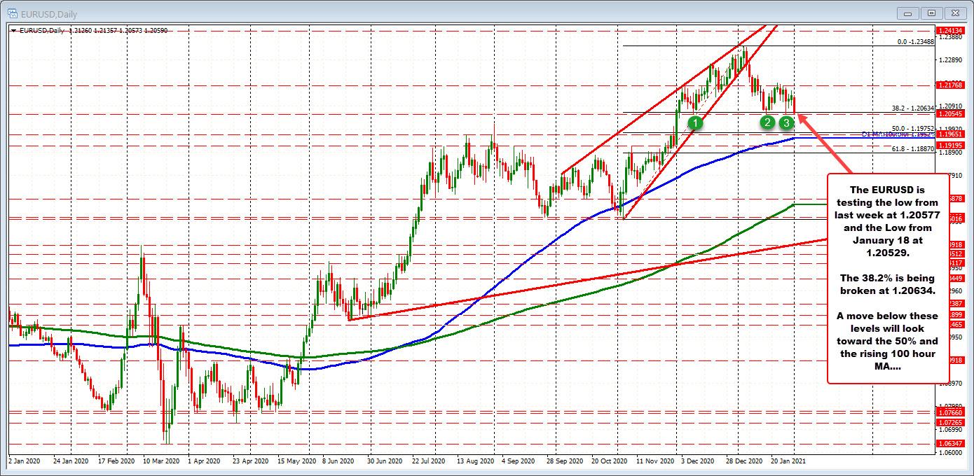 Photo of EURUSD falls to test last week's low