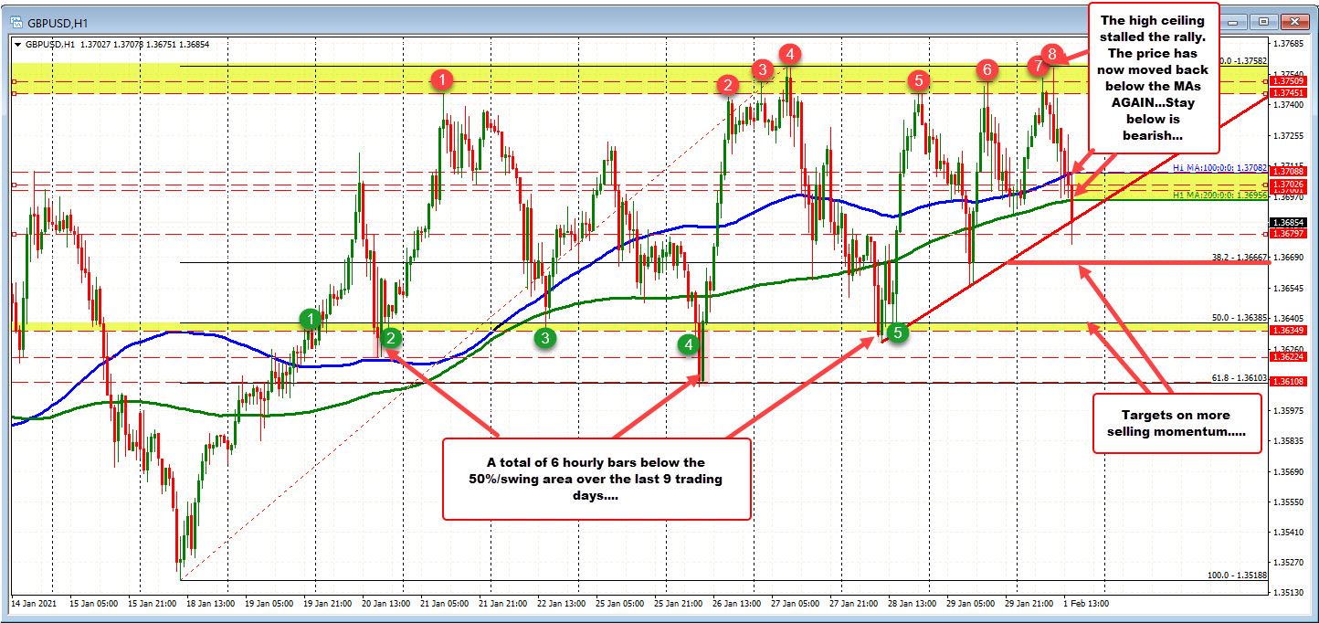 Photo of GBPUSD falls below MA after high cap area stalled rally