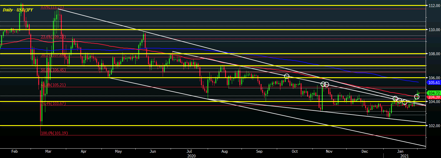 Photo of USD / JPY maintains the bullish breakout, at least for now.