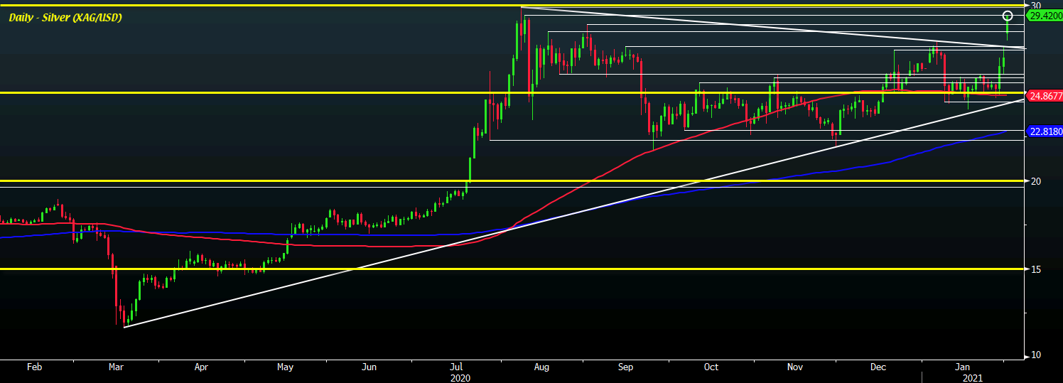 Photo of Silver extends surge over 9% higher on this day, new highs since August of last year
