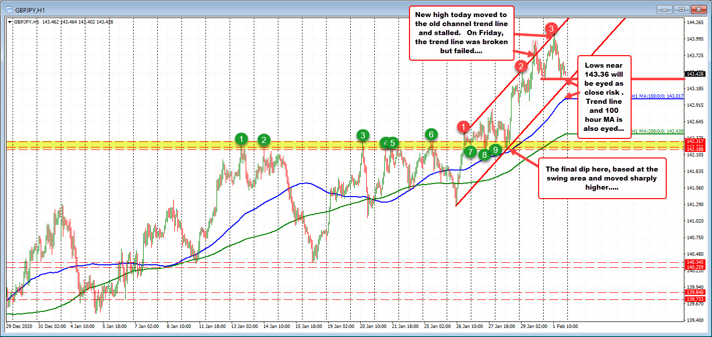 Photo of GBPJPY retraces today's gains