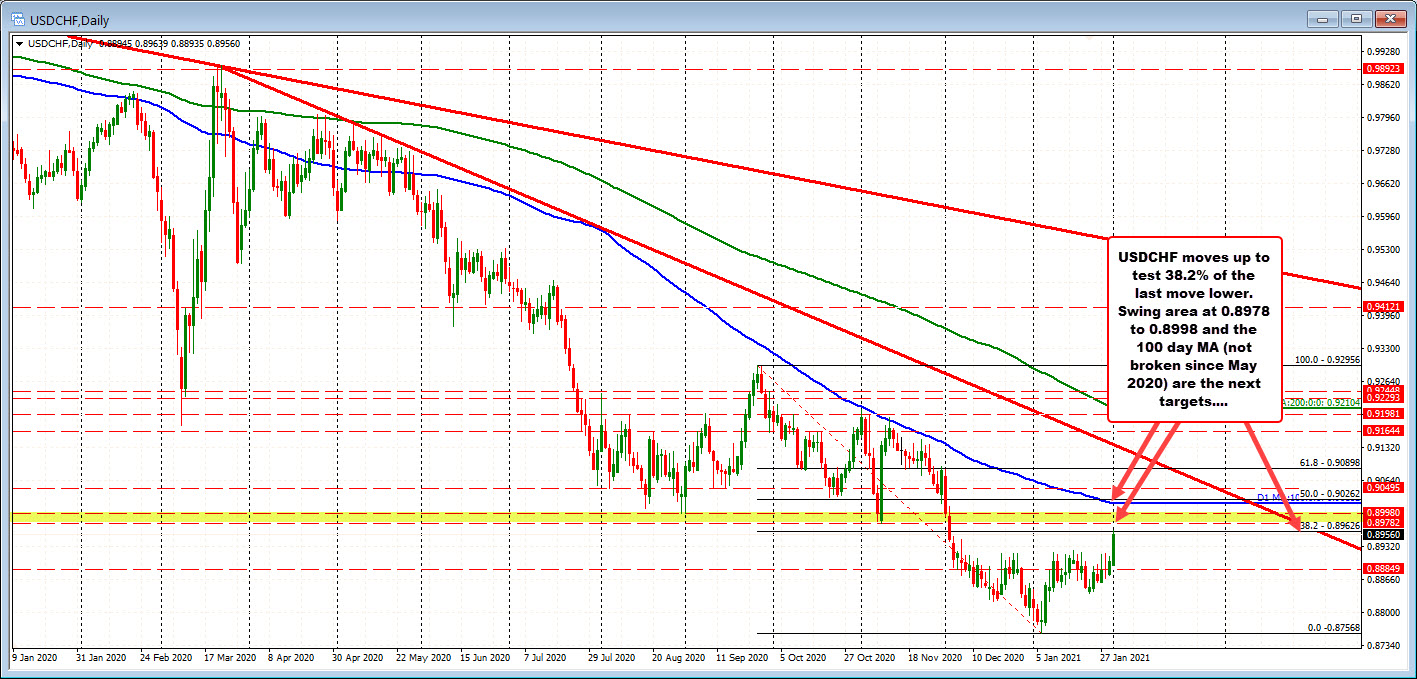 Photo of USDCHF Rises to Test 38.2% of Fall From September High