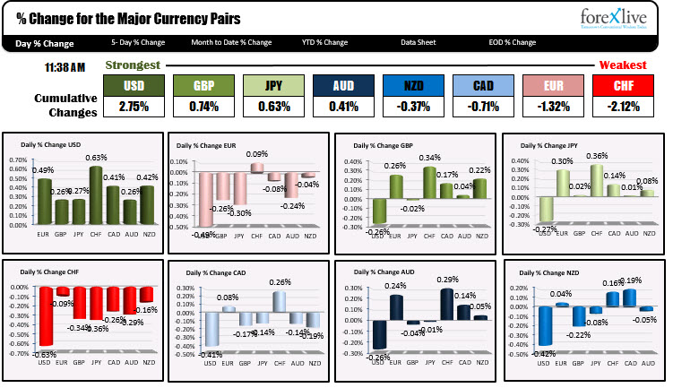 US dollar remains the strongest of the majors