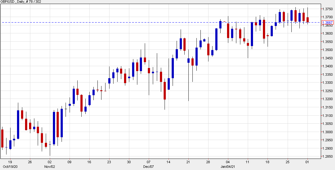 Cable is down 30 pips to start the week
