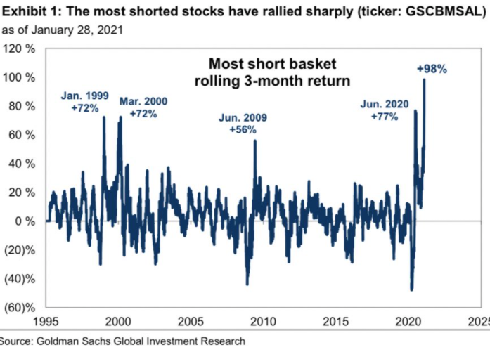 Goldman Sachs on the skyrocket surge in GME: