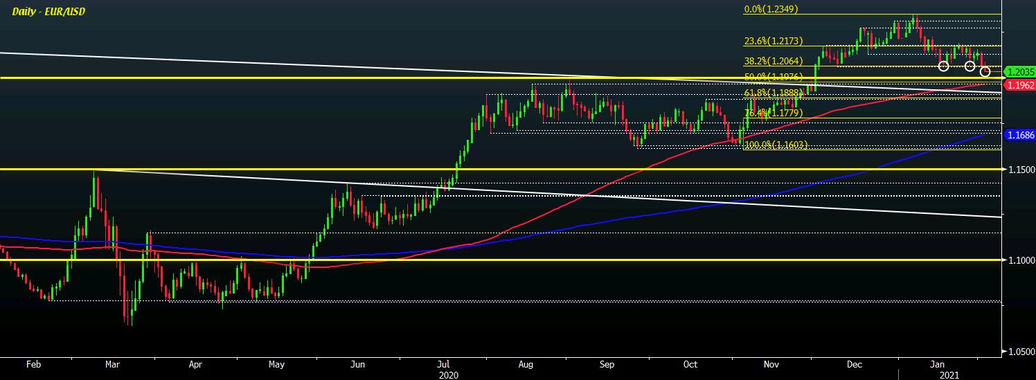 EUR/USD D1 02-02