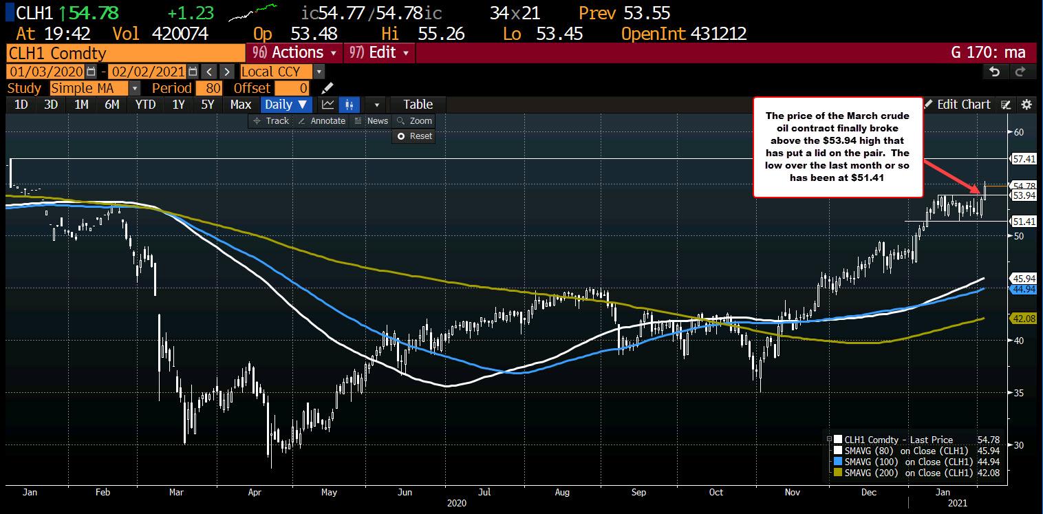 Photo of WTI Crude Oil Futures Settle At $ 54.76