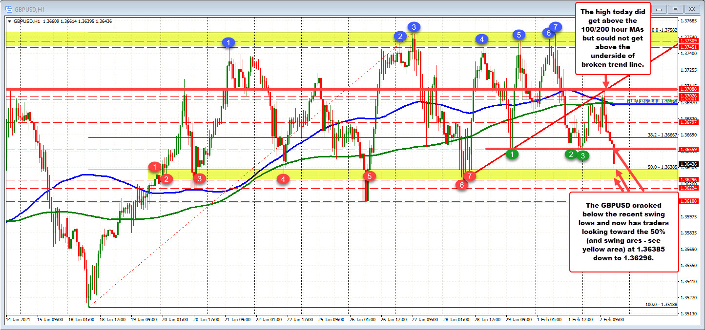 Photo of GBPUSD seeks to test 50% retracement on hourly chart