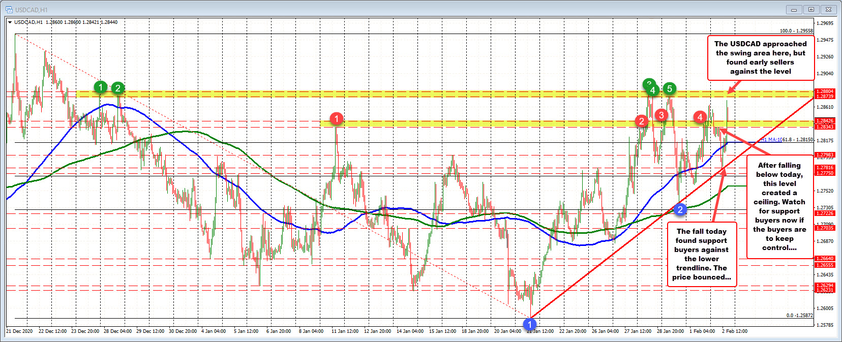 Photo of USDCAD is moving towards high resistance to swing but finds early sellers. Can they regroup and make another effort?