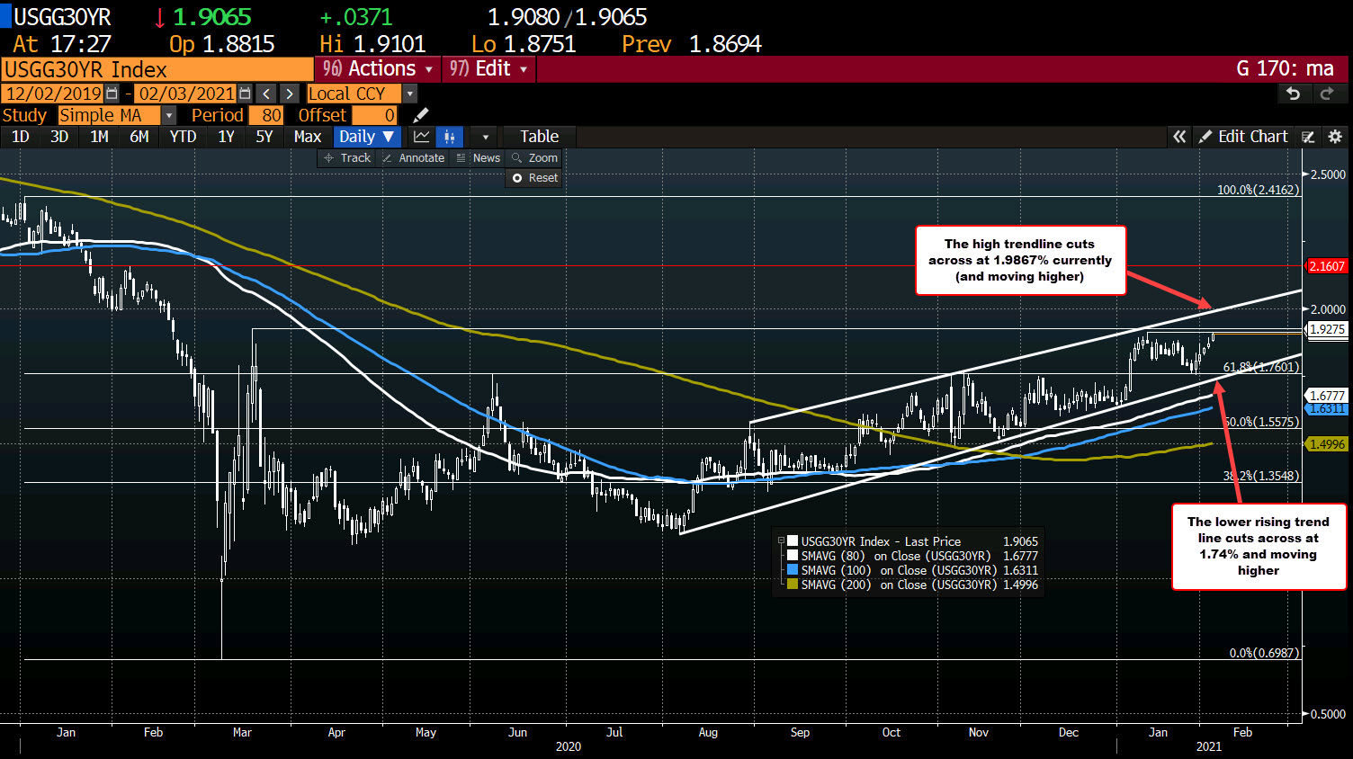Photo of US 30-year yield tests high yield for the year and highest since March 2020