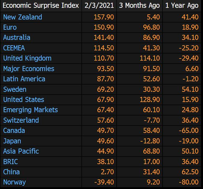 Una mirada al índice de sorpresas económicas de Citi