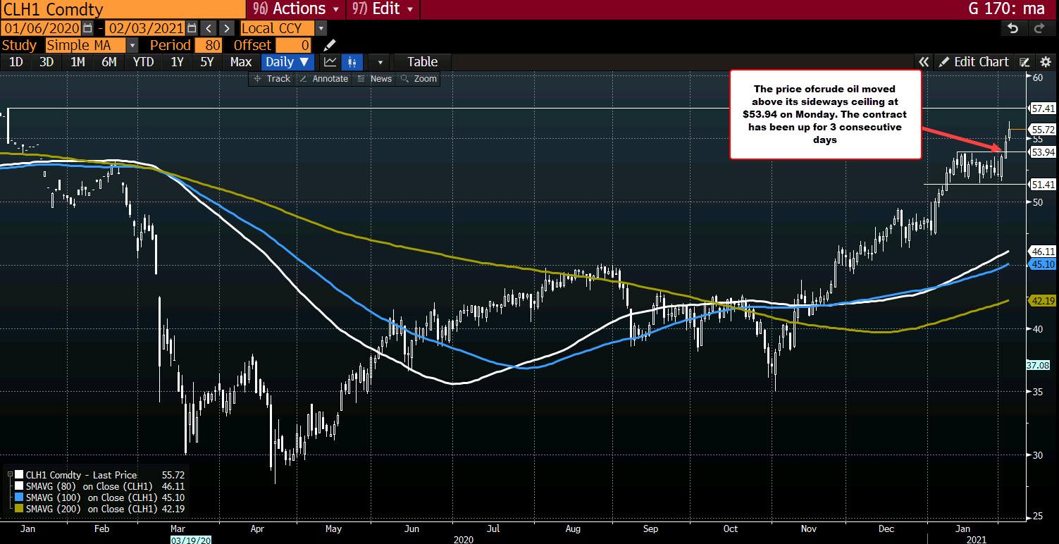 Photo of WTI Crude Oil Futures Settle At $ 55.69